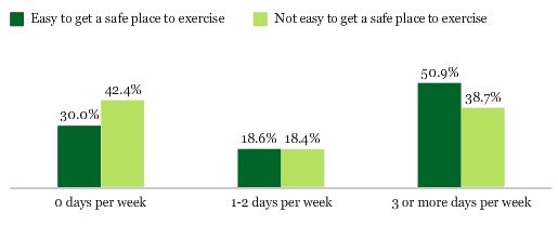 "Can you get a ""safe place"" to exercise?"